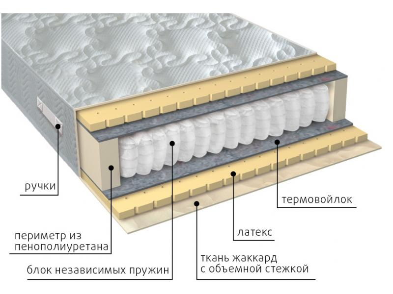 Матрас Мульти латекс