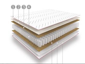 Матрас «Energy-drive» - Мебельная фабрика «Мелодия сна»