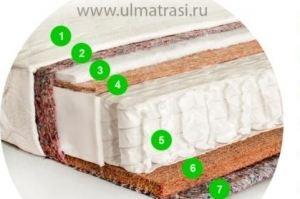 Матрас Драйвер  - Мебельная фабрика «ULMATRASI»