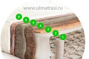 Матрас Комфорт люкс  - Мебельная фабрика «ULMATRASI»