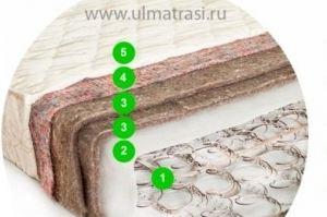 Матрас Стандарт (Классический/ Жаккард)  - Мебельная фабрика «ULMATRASI»