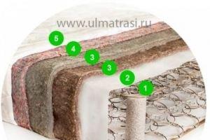 Матрас БИО - поликоттон - Мебельная фабрика «ULMATRASI»