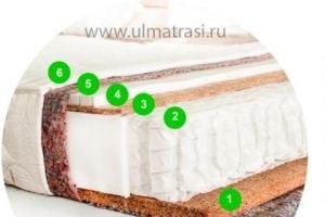 Матрас Тонус  - Мебельная фабрика «ULMATRASI»