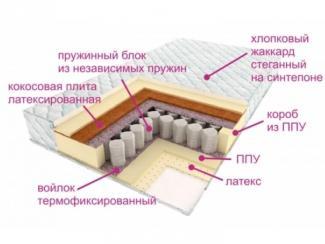 Матрас Люкс Дрим - Мебельная фабрика «Деликат»
