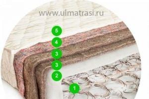Матрас Стандарт (Классический / Бязь) - Мебельная фабрика «ULMATRASI»
