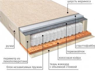Матрас Мульти сезон струтто - Мебельная фабрика «Вега» г. Краснодар