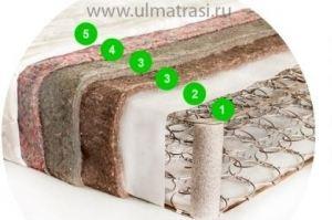 Матрас БИО Стандарт - Мебельная фабрика «ULMATRASI»