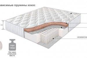 Матрац Люкс кокос - Мебельная фабрика «Боровичи-Мебель»