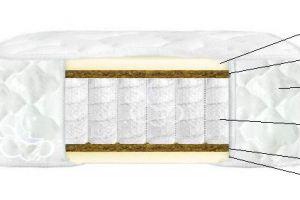 Матрац на независимых пружинах- Комфорт №3 - Мебельная фабрика «Коралл»