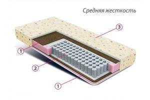 Матрас детский Мини плюс - Мебельная фабрика «Фабрика современной мебели (ФСМ)»