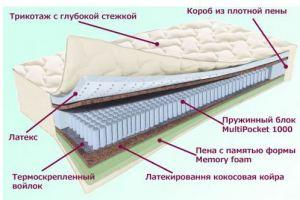 Матрас Ладожский Серия Белые ночи - Мебельная фабрика «Деликат»