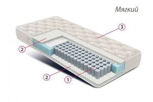 Матрас Люкс латекс - Мебельная фабрика «Фабрика современных матрасов (ФСМ)», г. Тула