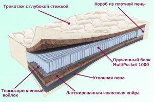 Матрас  Невский Серия Белые ночи - Мебельная фабрика «Деликат»