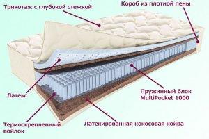 Матрас Охтинский Серия Белые ночи - Мебельная фабрика «Деликат»