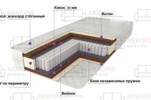 Матрас Ортопедический - Мебельная фабрика «Аккорд»