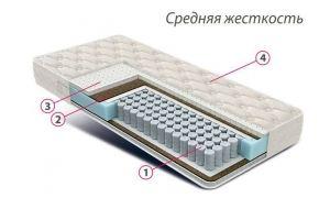 Матрас ортопедический Люкс Оптима - Мебельная фабрика «Фабрика современной мебели (ФСМ)»
