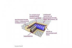 Матрас трёхзональный Эксклюзив-Позитив - Мебельная фабрика «Деликат»