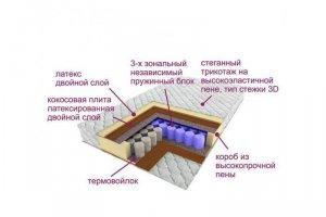 Матрас трёхзональный Эксклюзив-Релакс - Мебельная фабрика «Деликат»