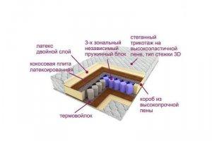 Матрас трёхзональный Эксклюзив-Сиеста - Мебельная фабрика «Деликат»