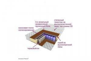 Матрас трёхзональный Эксклюзив-Винтаж - Мебельная фабрика «Деликат»