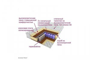 Матрас трёхзональный Эксклюзив-Вояж - Мебельная фабрика «Деликат»
