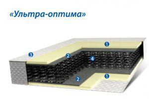 Пружинный матрац Ультра Оптима - Мебельная фабрика «Коралл»